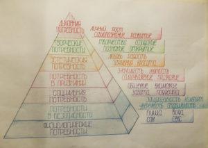 Пирамида Абрахама Маслоу