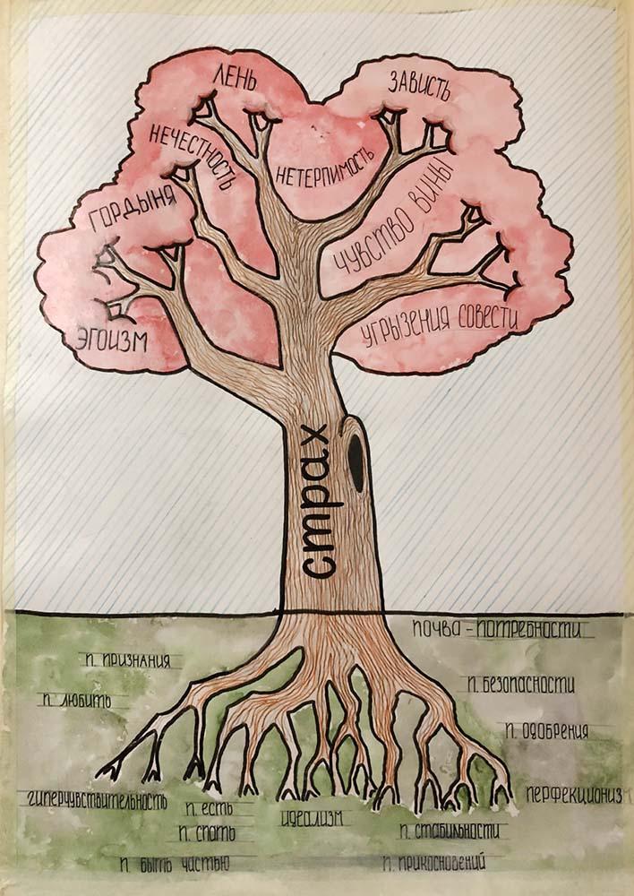 Дерево деффектов
