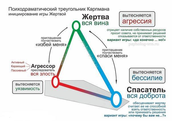 треугольник карпмана реабилитационный центр сибиряк